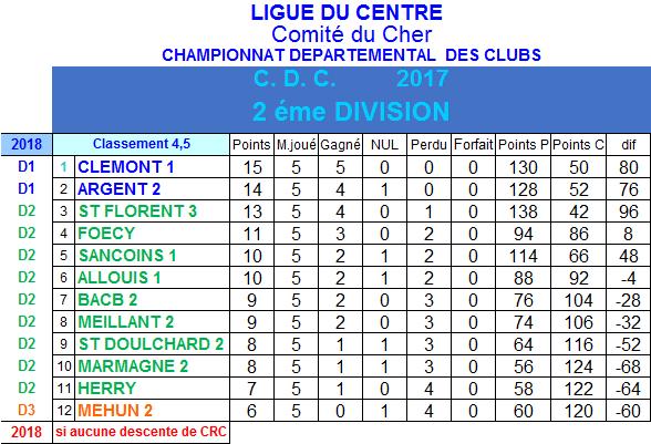 Résultats et classement 4ème et 5ème journée de championnat des clubs de 2ème division du 12 mars 2017