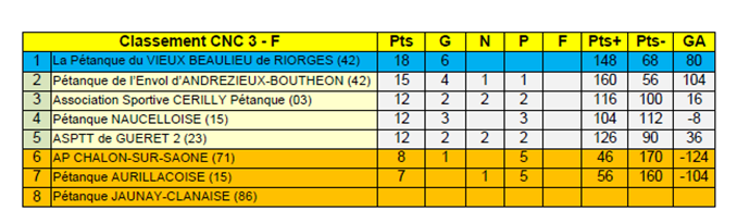 Championnat des clubs-CNC3-classement définitif.