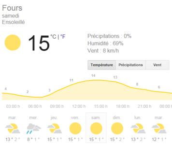 La météo du samedi 19