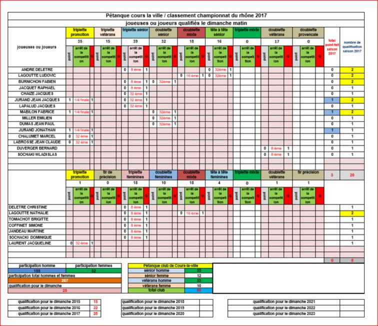 Bilan des joueuses et joueurs de Cours-la-ville aux championnats du Rhône 2017 au 21/05/2017