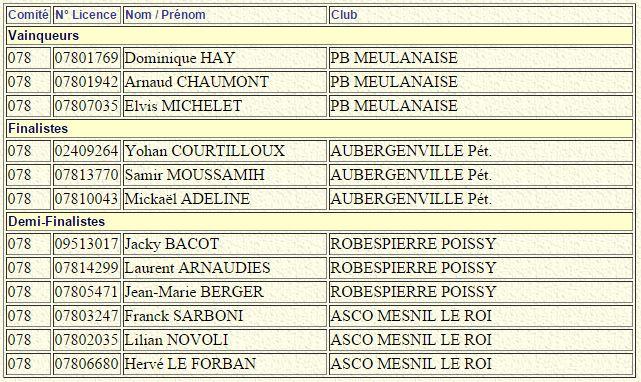Championnat Départemental Jeu Provençal TRI 2015