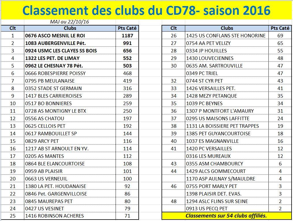 Classements CD78 2016
