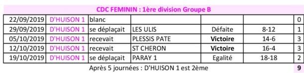 Résultats CDC 2019 FEMININ après 5 journées