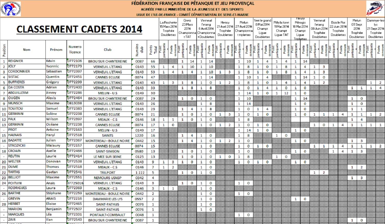 Classements jeunes 2014