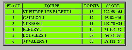 résultat et classement finale de l'équipe 1 en CRC