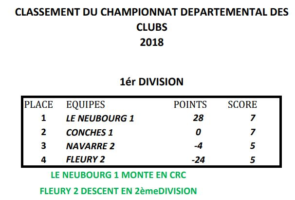 Classement 2018 des championnat des clubs CRC et CDC