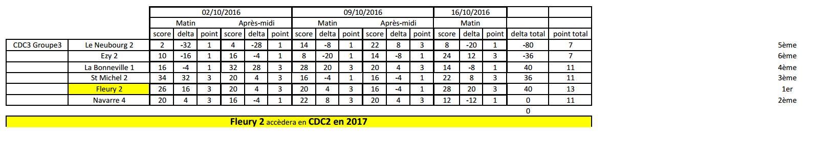 les classement des championnat des clubs 2016
