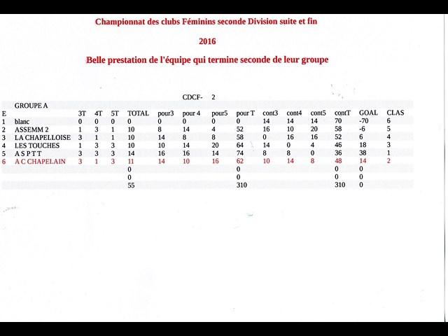 CHAMPIONNAT DES CLUBS FEMININS