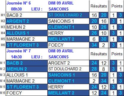 Résultats et classement 6ème et 7ème journée de championnat des clubs de 2ème division du 9 avril 2017