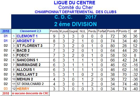 Résultats et classement 2ème et 3ème journée de championnat des clubs de 2ème division du 26 février 2017