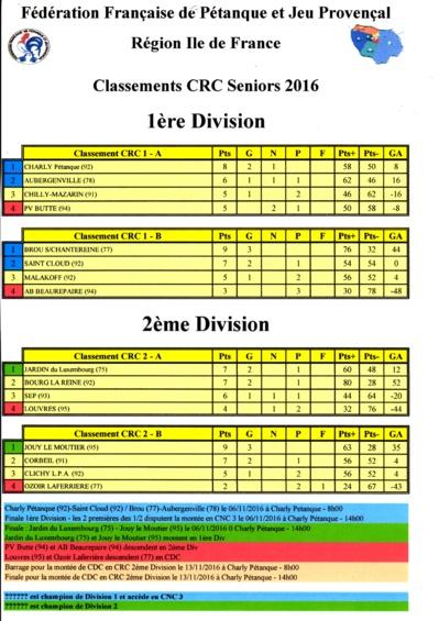 RESULTATS   FINAL  DU  CRC 2016