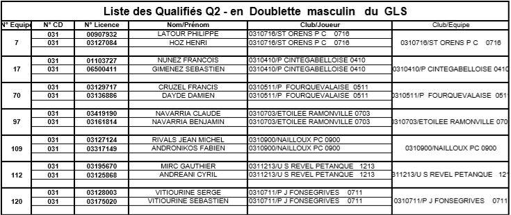 Résultats du 2° tour qualificatif doublette