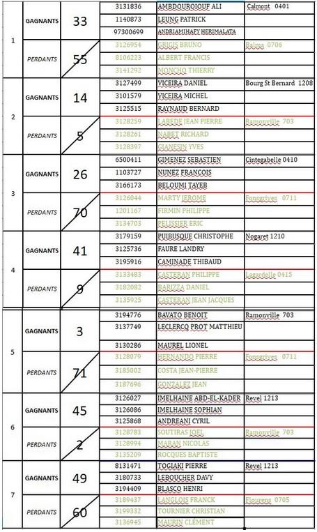 Résultats du 2°tour qualificatif triplette Grand Lauragais+Q.ligue