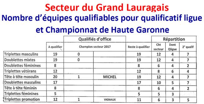 Qualifiables ==> Chpt HG  /  Q ligue  /  Chpt Ligue  /  Chpt France 2018