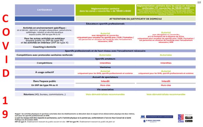 COVID19==>Directives ministérielles du 26/03/2021