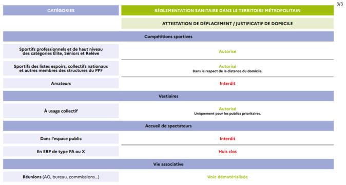 Décisions ministérielles 09/04/2021