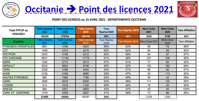 Occitanie==>Etat des licences au 18/04/2021