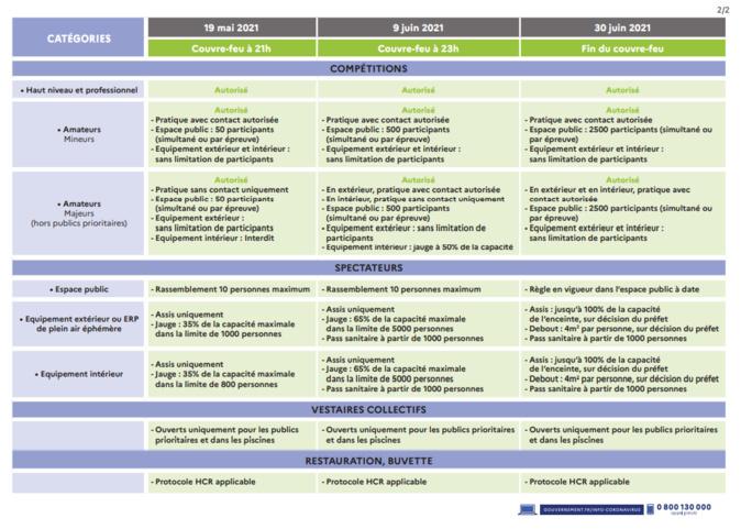 Mesures sanitaires à compter du 19 Mai 2021