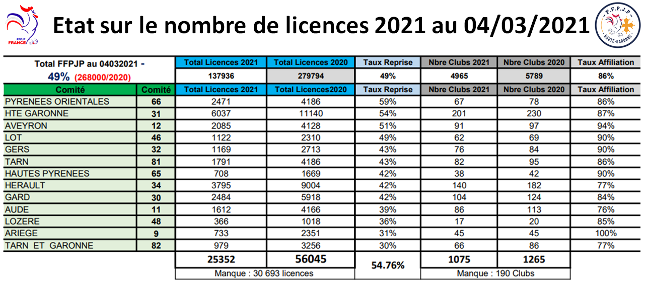 Etat des licences au 04/03/2021