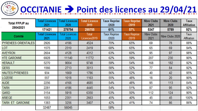 Occitanie==>Etat des licences au 29/04/21