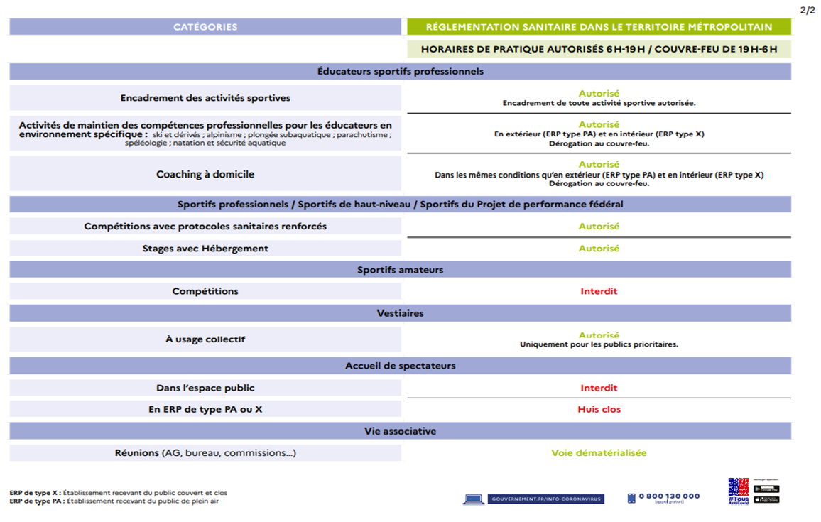 Mesures sanitaires du 03 au 19 Mai 2021.