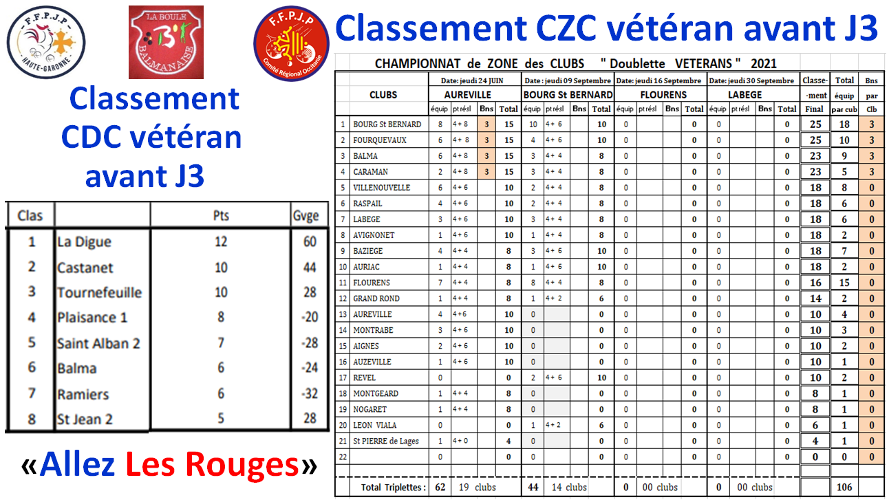Classements CDC + CZC vétéran
