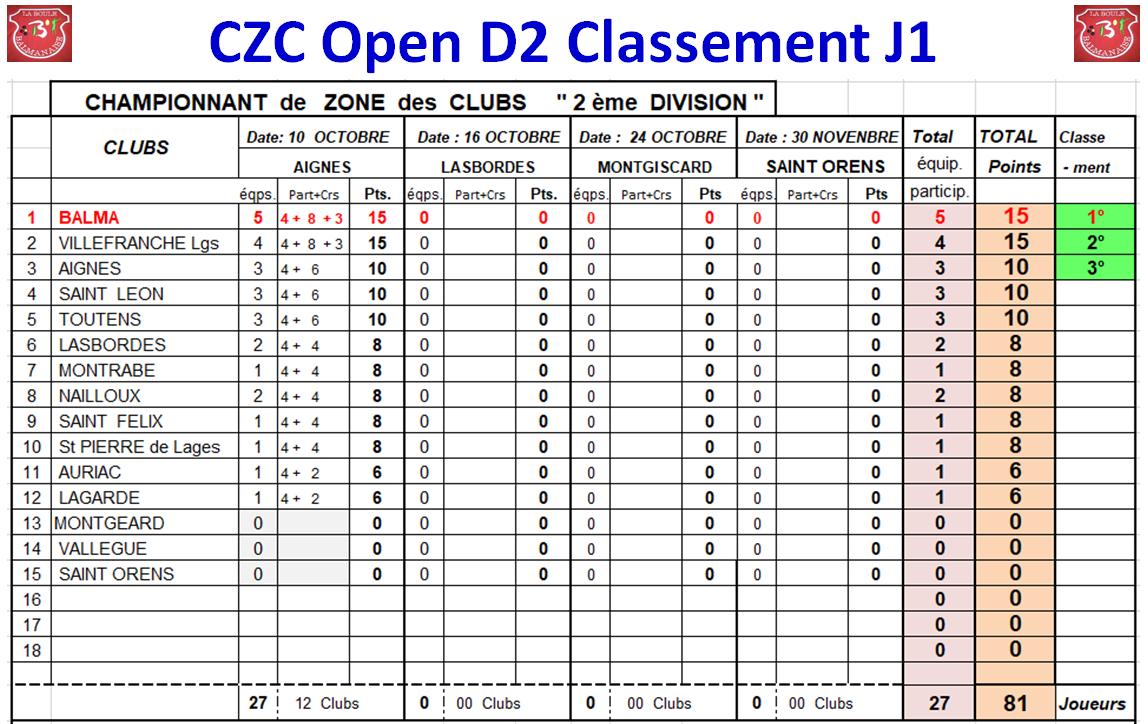 Classement J1 CZC Féminin + open