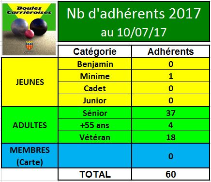 Adhérents 2017