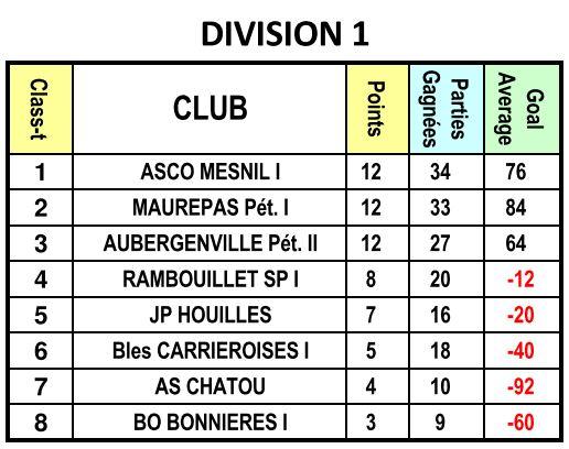 Classement interclubs (CDC)