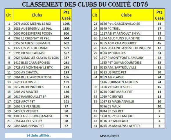 Classement 2015 des clubs du CD78: Carrières => 9ème