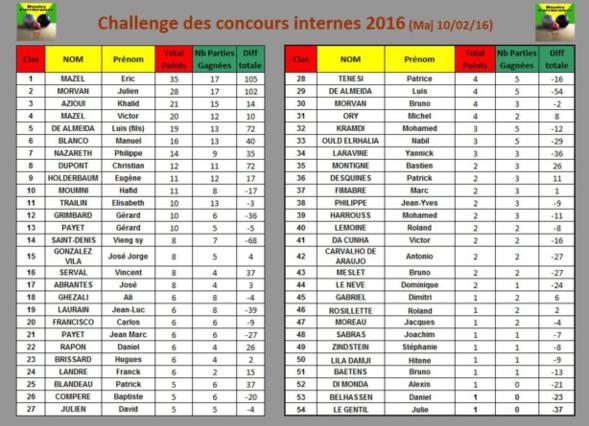 Classement des concours internes 2016