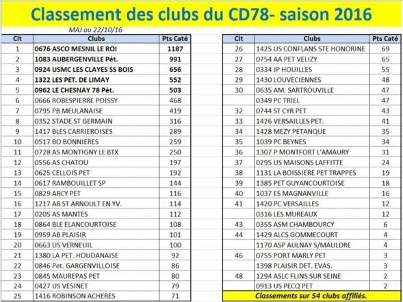 Classement des clubs 2016: Carrières 9ème.