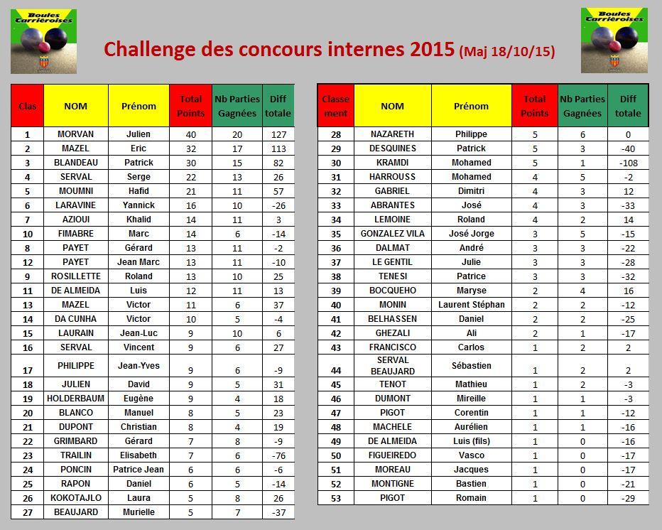 Classement des concours internes 2015