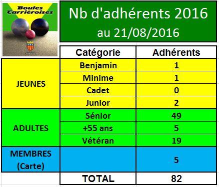 Adhérents 2016