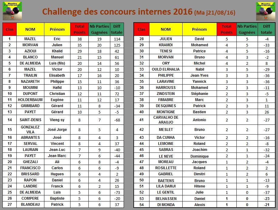 Classement du Challenge Interne