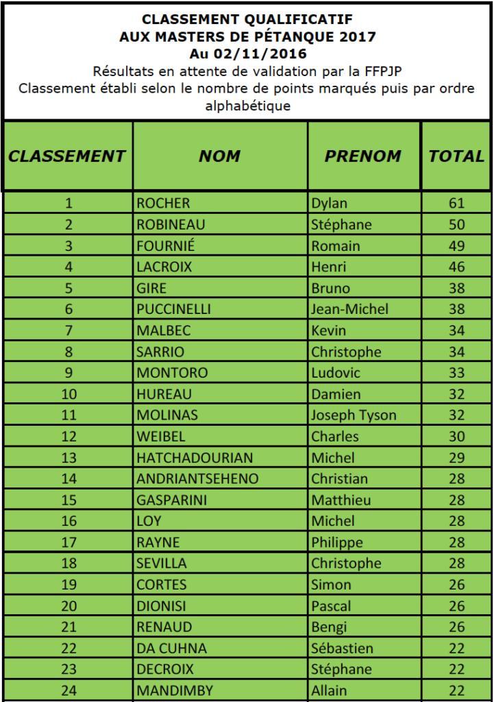 Classement France