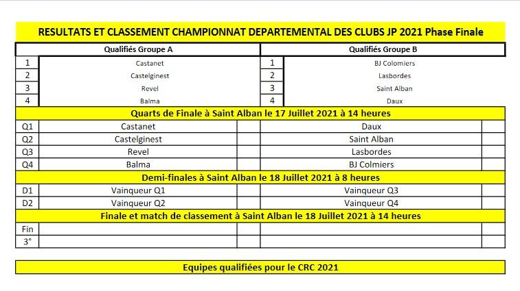 Championnats Départemental des Clubs Jeu Provençal 2021