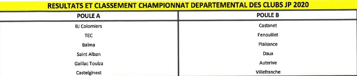 Championnat des Clubs Jeu Provençal 2020