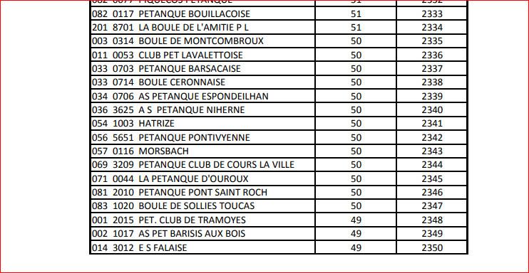 classement des clubs en France pour la saison écoulée. 2017