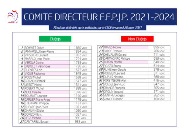 ELECTION FFPJP.   Félicitation à notre trésorier Didier Chauvin élu au Comité Directeur de la FFPJP, nous lui souhaitons pleine réussite dans sa nouvelle fonction ou il va apporter toutes ses compétances.