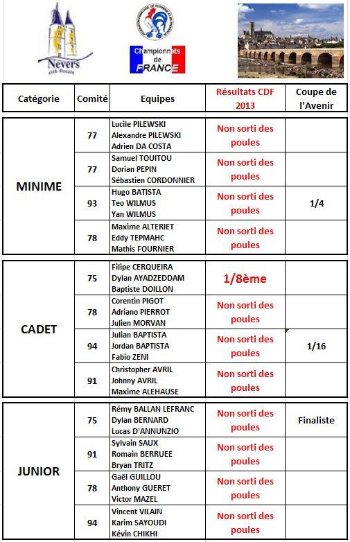 Championnats de France Jeunes 2013 (Nevers 58)