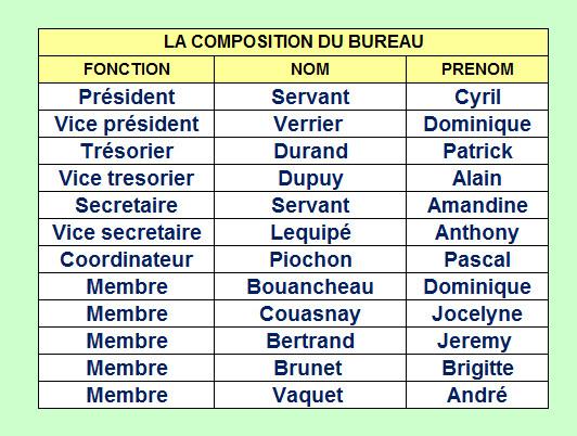 ba4a1dbc9284d Composition du bureau en 2019.