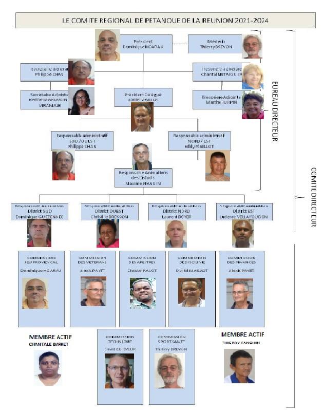 Comité de la Réunion 2021