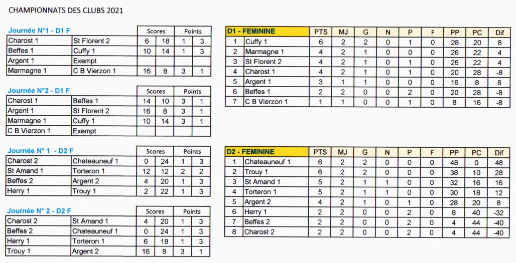 Championnats des clubs 2021 - Classements FEMININ
