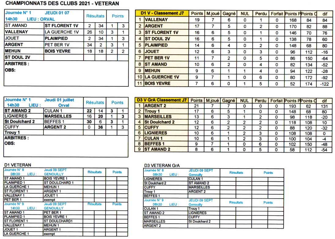 Championnats des Clubs 2021 - classement VETERAN J7