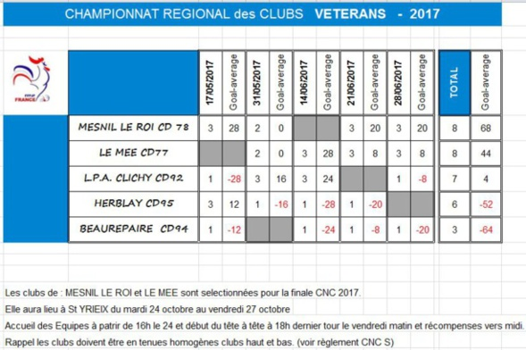 CRC Vétéran 2017: Bravo à l'ASCO Mesnil le Roi