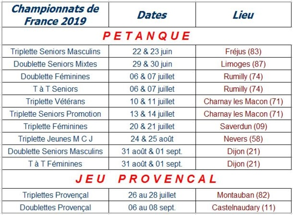 Les championnats de France 2019
