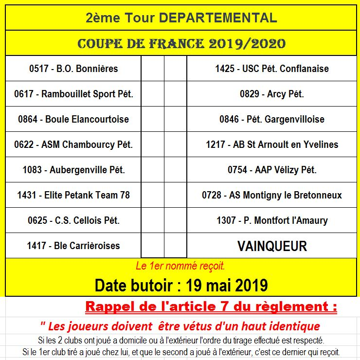 Coupe de France 2019/2020: 2ème tour départemental