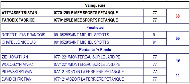 Championnat de Ligue DOU Jeu Provençal 2015