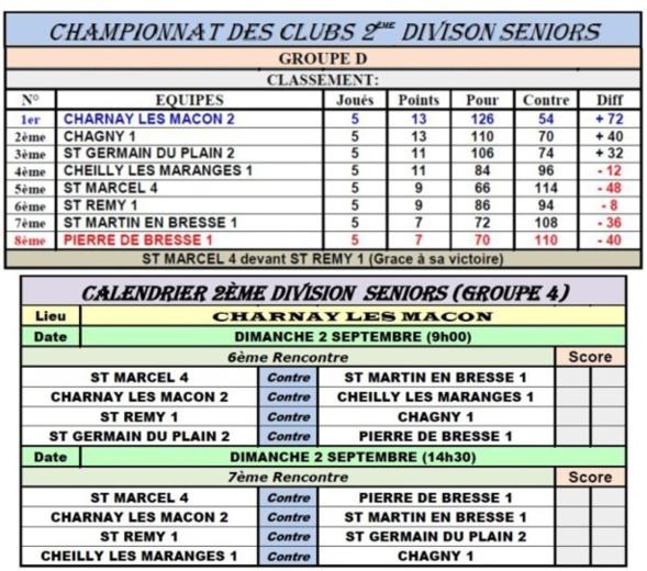 Classements Championnats Clubs